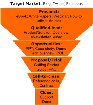 Content_and_Sales_Funnel