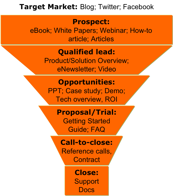 Mapping Your Content To The Sales Funnel Dude Its Marketing