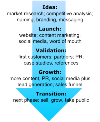 Stages_of_startup